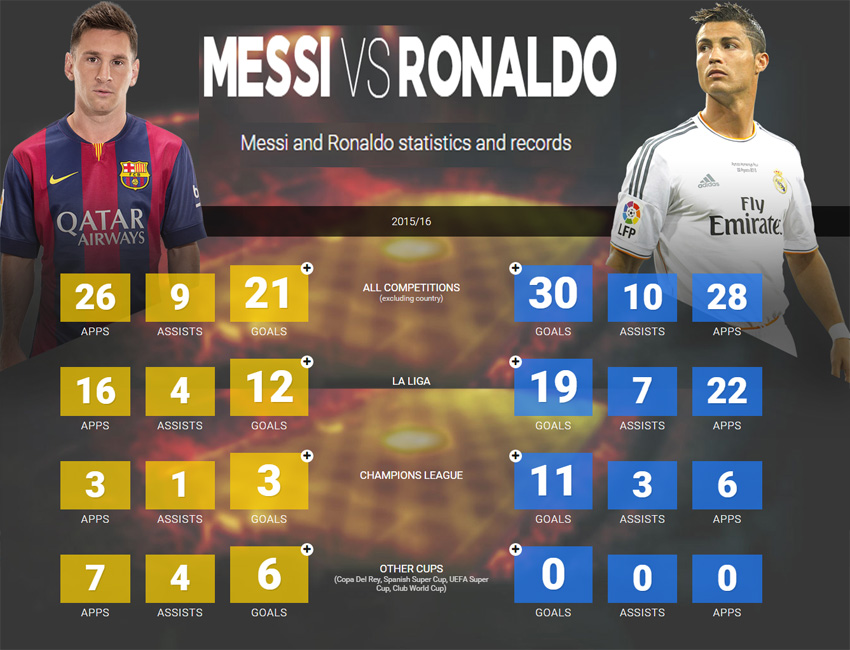 messi vs ronaldo big